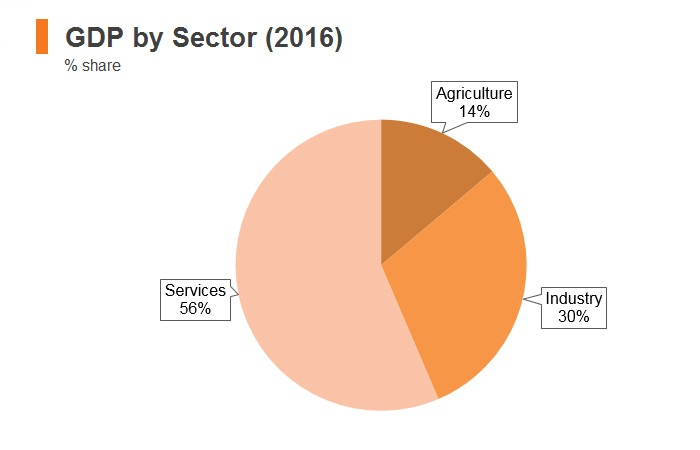 Graph: Morocco GDP by sector (2016)