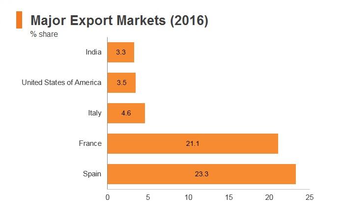 Graph: Morocco major export markets (2016)
