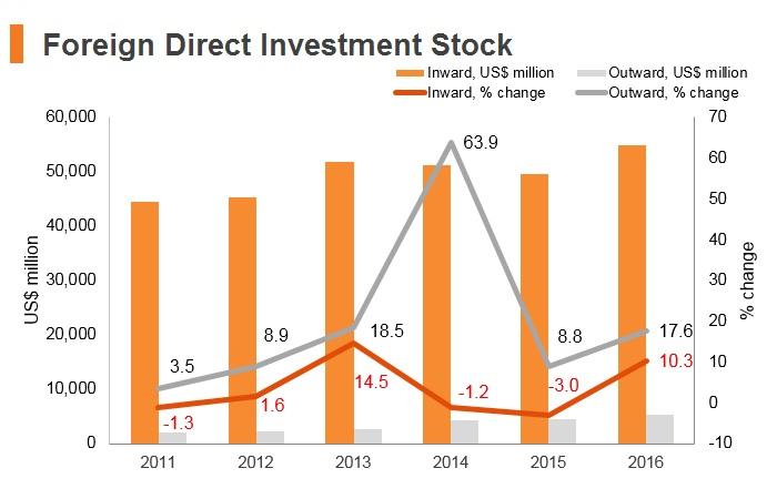Graph: Morocco FDI stock