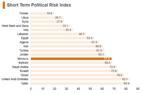 Graph: Morocco short term political risk index