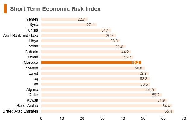 Graph: Morocco short term economic risk index