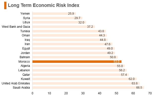 Graph: Morocco long term economic risk index