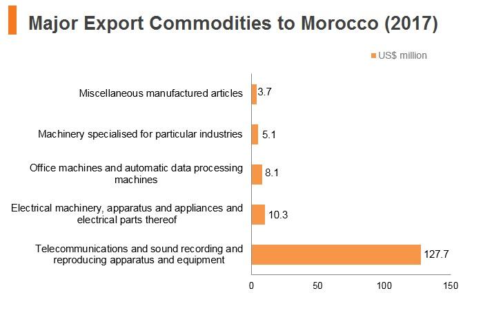 Graph: Major export commodities to Morocco (2017)