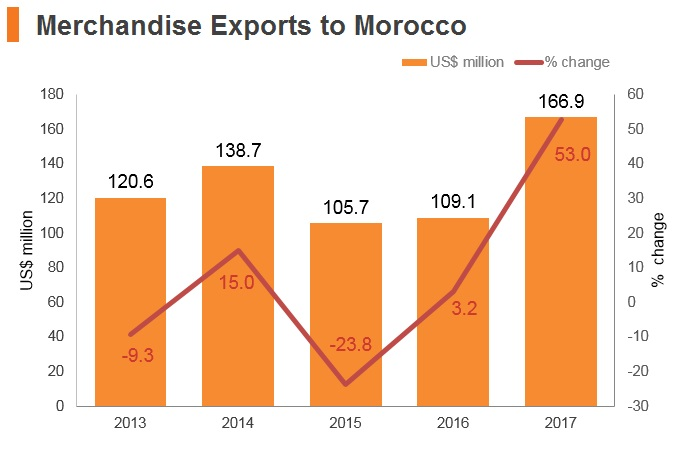 Graph: Merchandise exports to Morocco