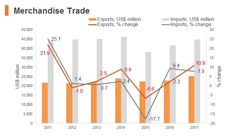 Graph: Morocco merchandise trade