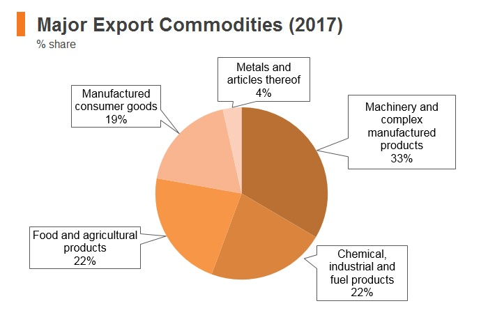 Graph: Morocco major export commodities (2017)