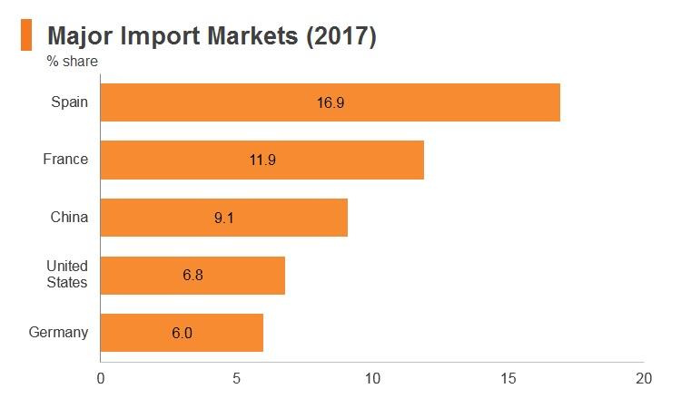 Graph: Morocco major import markets (2017)