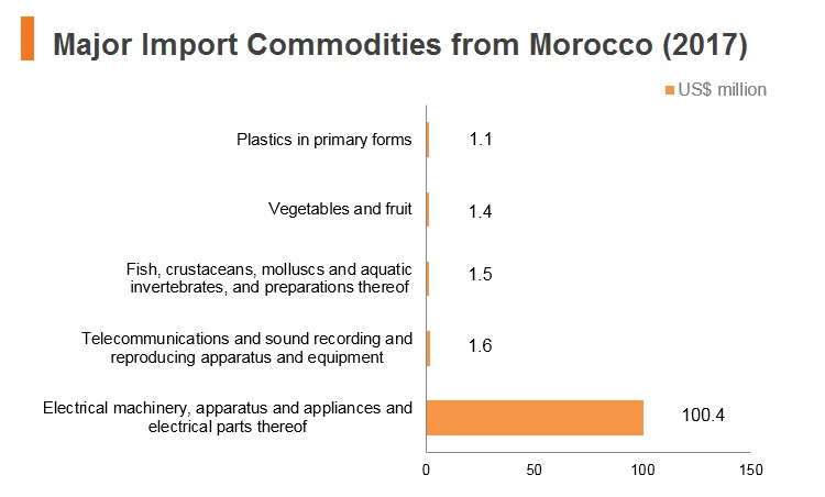 Graph: Major import commodities from Morocco (2017)