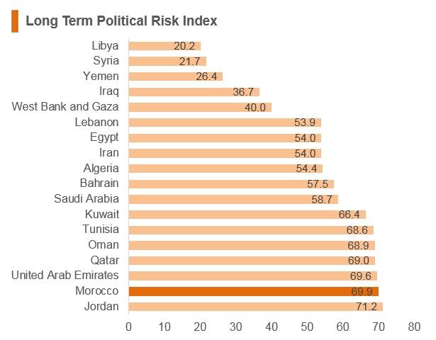Graph: Morocco long term political risk index
