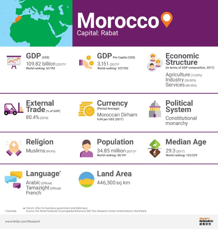 Picture: Morocco factsheet