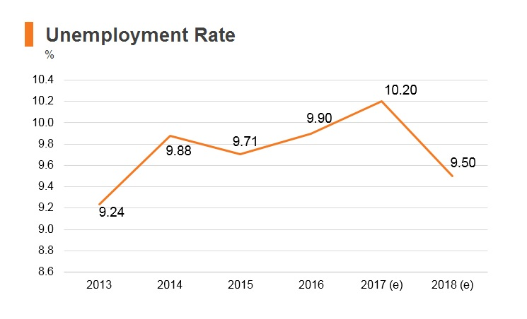 Graph: Morocco unemployment rate