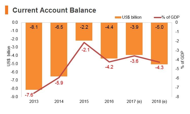 Graph: Morocco current account balance