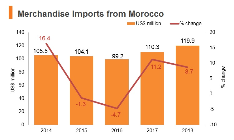 Graph: Merchandise imports from Morocco