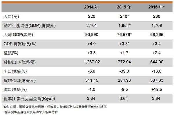 表: 主要经济指标 (卡塔尔)