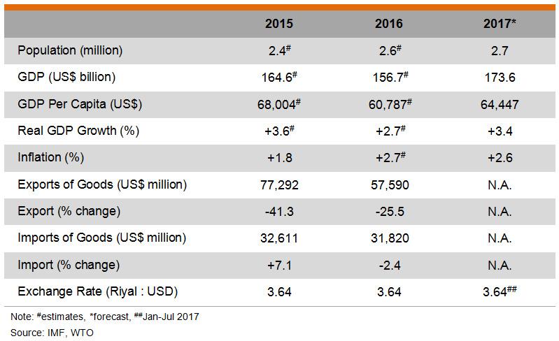 Table: Major Economic Indicators (Qatar)
