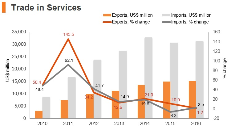 Graph: Qatar trade in services