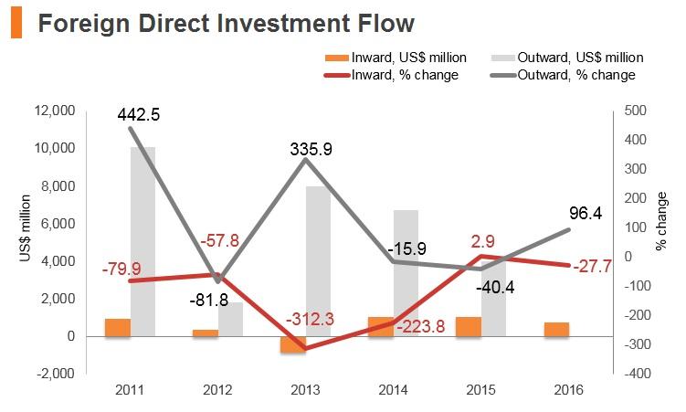 Graph: Qatar FDI flow