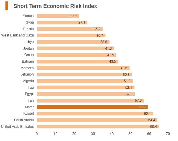 Graph: Qatar short term economic risk index