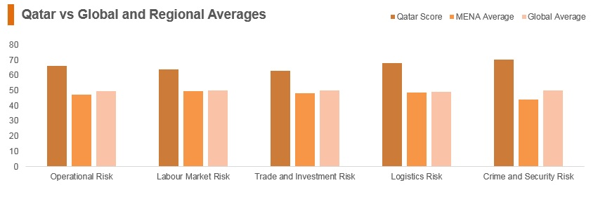Qatar vs global and regional averages