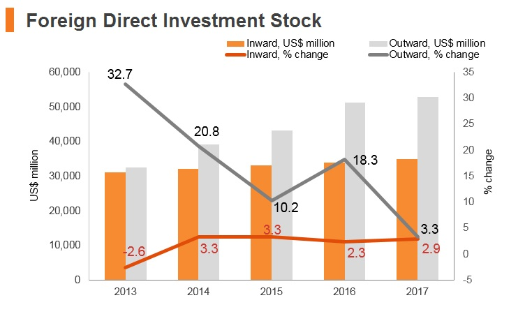 Graph: Qatar FDI stock