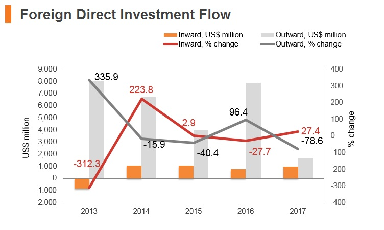 Graph: Qatar FDI flow