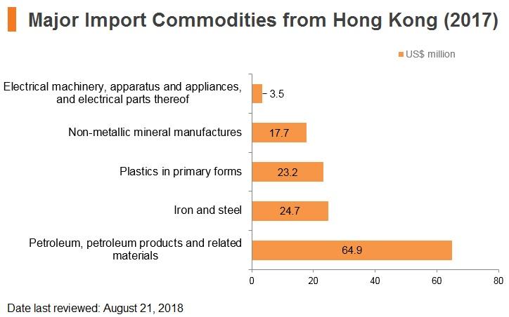 Graph: Qatar major import commodities from Hong Kong (2017)