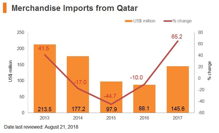 Graph: Qatar merchandise imports from Hong Kong