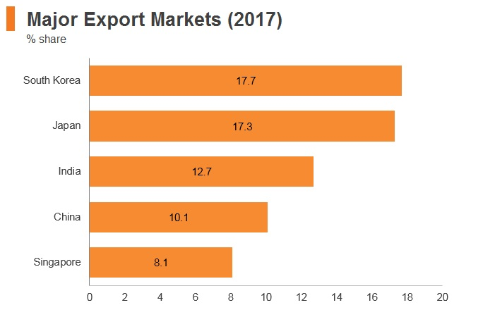 Graph: Qatar major export markets (2017)