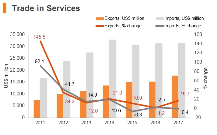 Graph: Qatar trade in services