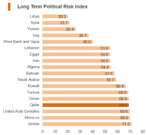 Graph: Qatar long term political risk index