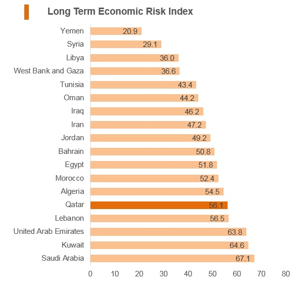Graph: Qatar long term economic risk index