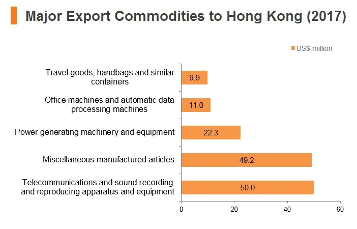 Graph: Qatar major export commodities to Hong Kong (2017)