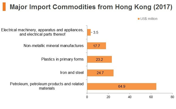Graph: Qatar major import commodities from Hong Kong (2017)