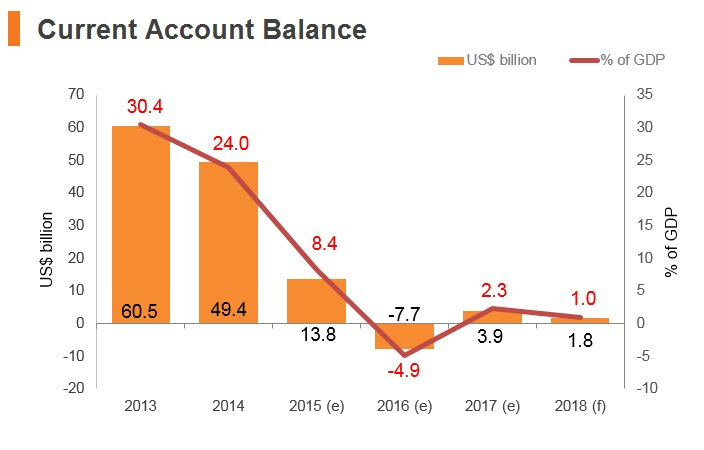 Graph: Qatar current account balance