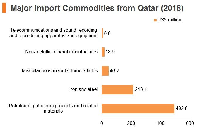 Graph: Qatar major import commodities from Hong Kong (2018)