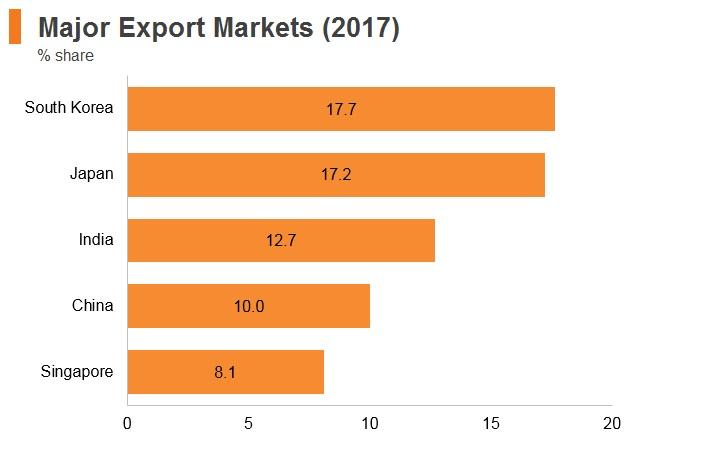 Graph: Qatar major export markets (2017)