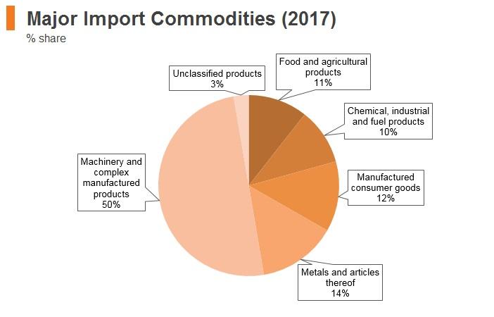 Graph: Qatar major import commodities (2017)