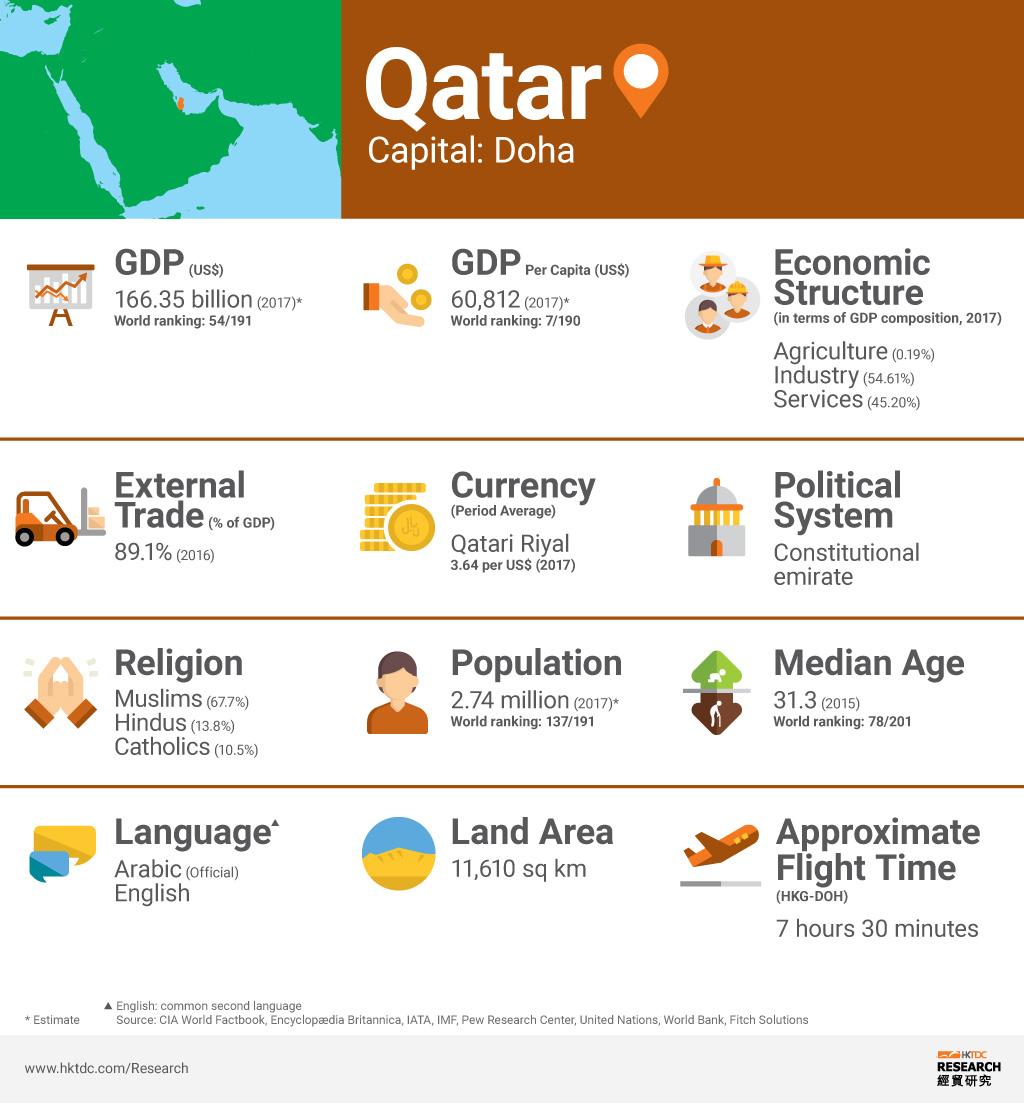 Picture: Qatar factsheet