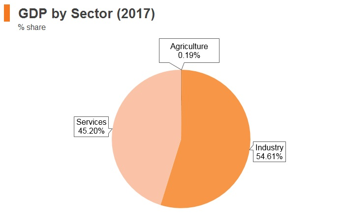 Graph: Qatar GDP by sector (2017)