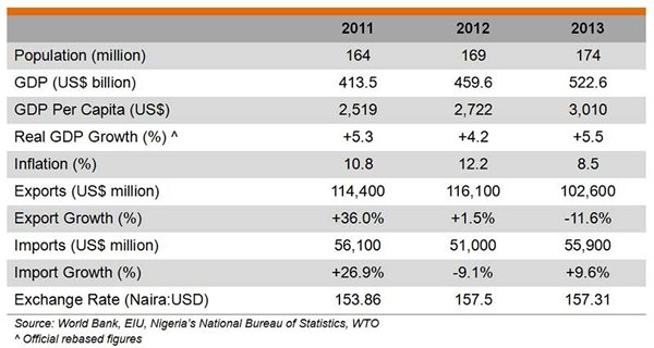 Table: Industry data