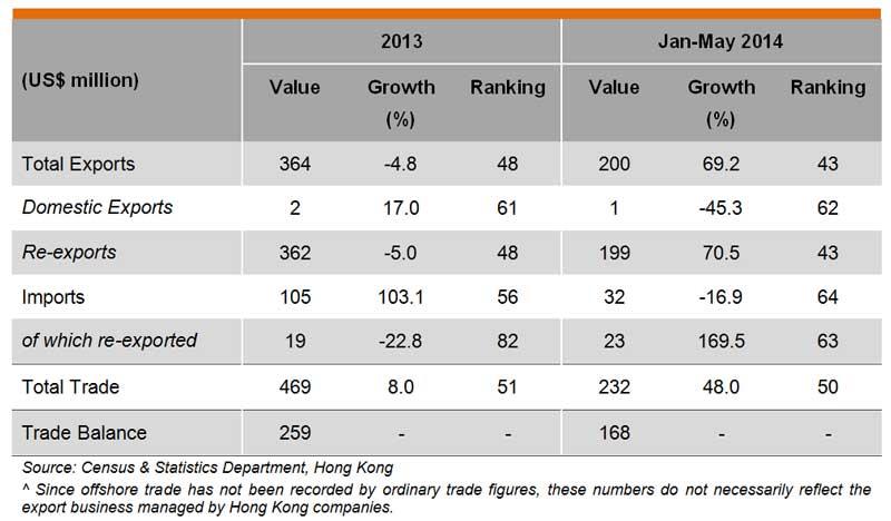Table: Hong Kong trade with Nigeria