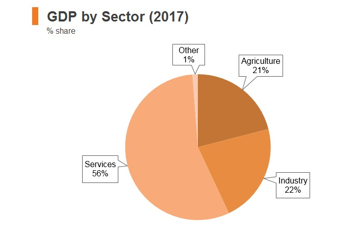 Graph: Nigeria GDP by sector (2017)