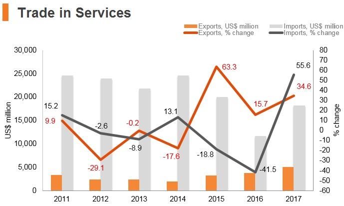 Graph: Nigeria trade in services