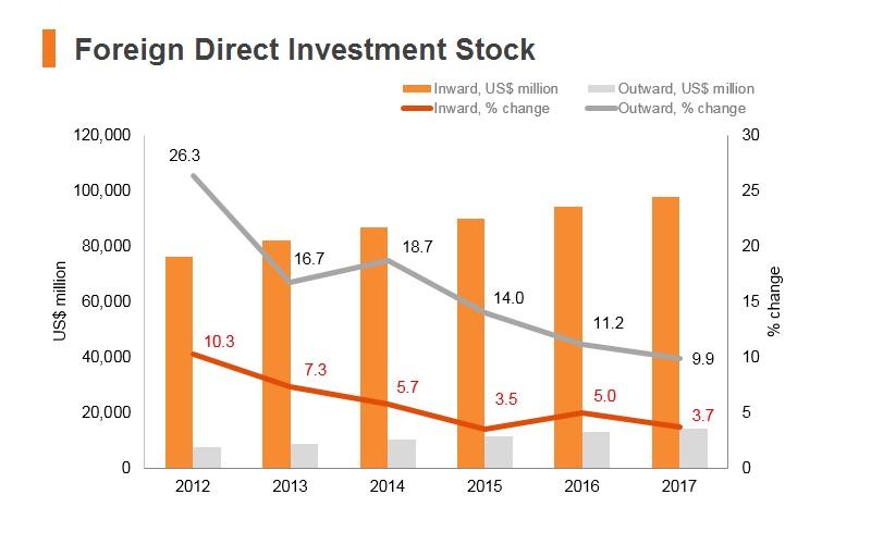Graph: Nigeria FDI stock