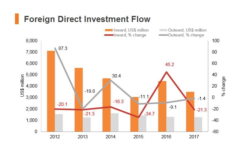Graph: Nigeria FDI flow