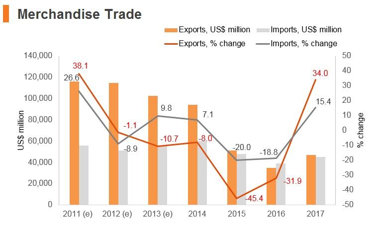Graph: Nigeria merchandise trade