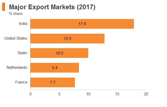 Graph: Nigeria major export markets (2017)