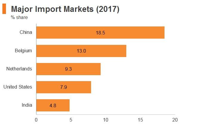 Graph: Nigeria major import markets (2017)
