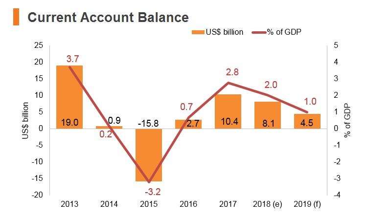 Graph: Nigeria current account balance