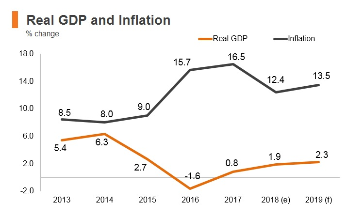 Graph: Nigeria real GDP and inflation